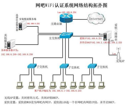 极速网吧wifi验证系统网络结构拓扑图